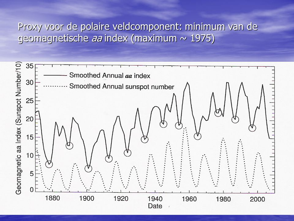 Proxy voor de polaire veldcomponent: minimum van de geomagnetische aa index (maximum ~ 1975)