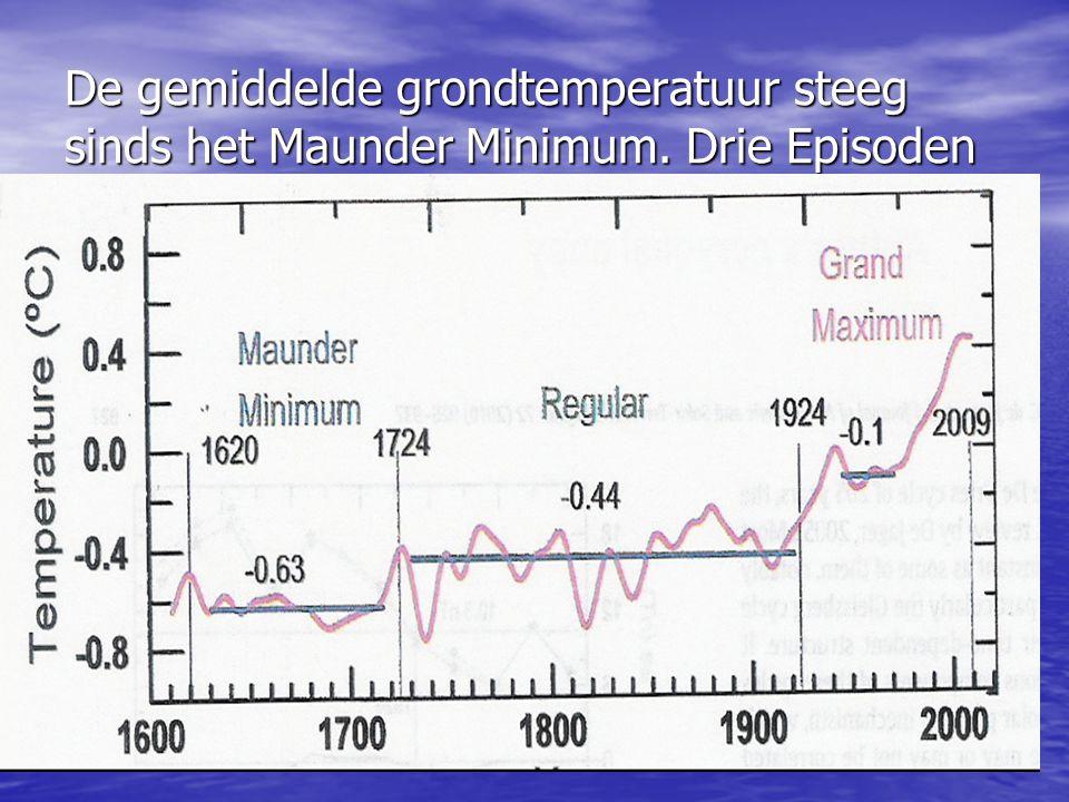 De gemiddelde grondtemperatuur steeg sinds het Maunder Minimum. Drie Episoden