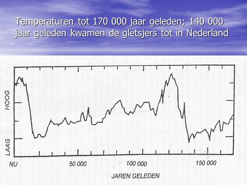 De gemiddelde aardse grondtemperatuur Is de variatie van de gemiddelde aardse grondtemperatuur gecorreleerd met de zonsactiviteit.