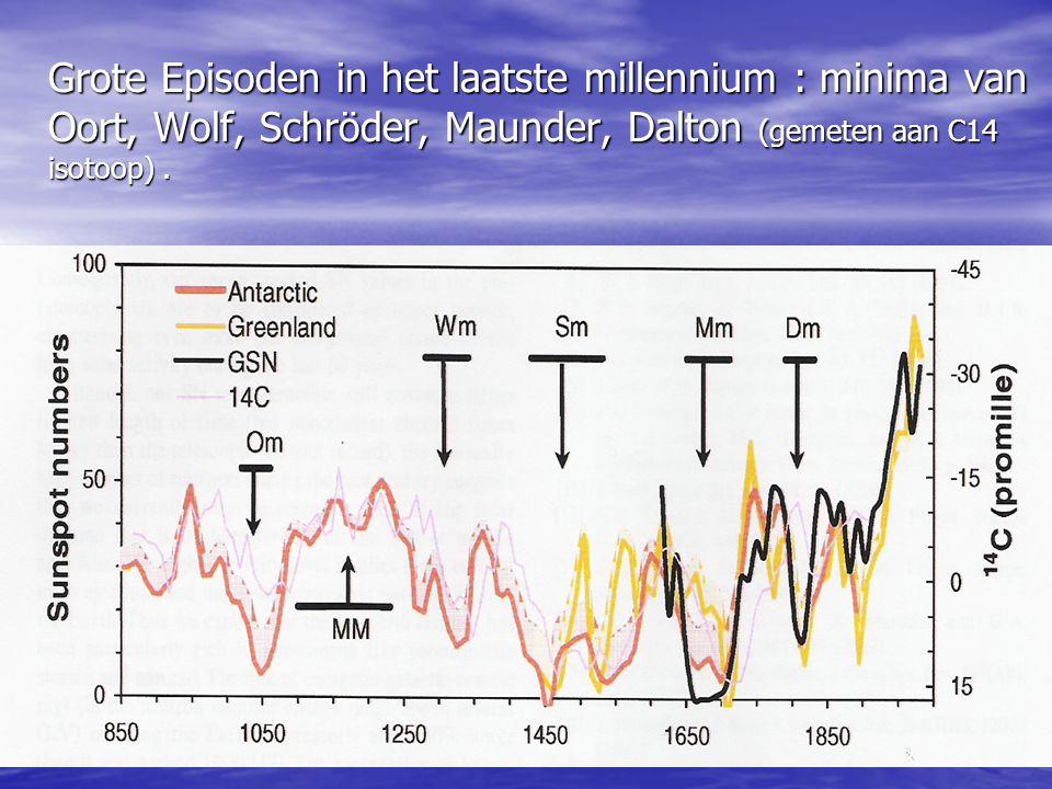Grote Episoden in het laatste millennium : minima van Oort, Wolf, Schröder, Maunder, Dalton (gemeten aan C14 isotoop).