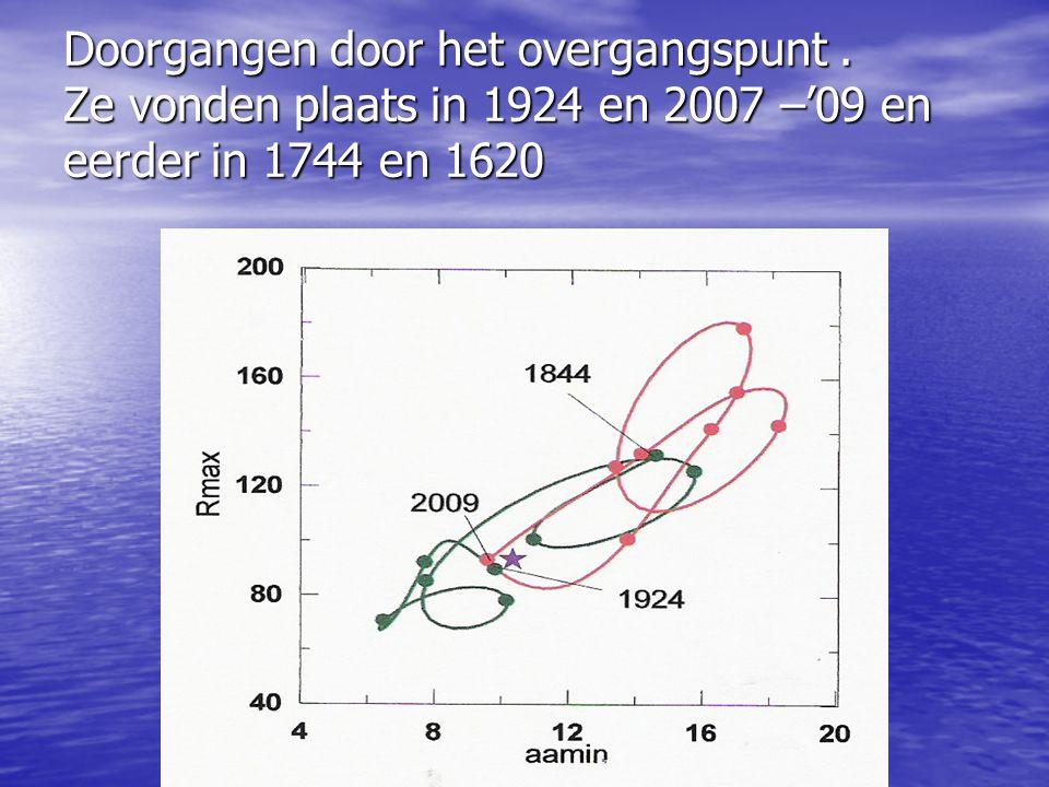 Doorgangen door het overgangspunt. Ze vonden plaats in 1924 en 2007 –'09 en eerder in 1744 en 1620