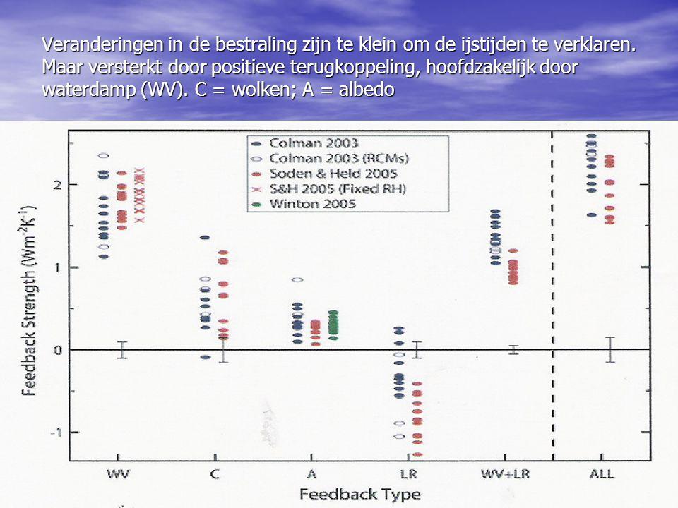 De terminologie De terminologie • Sterkte van terugkoppeling is beschreven door de parameter dR/dq, • R is the stralingsstroom aan de top van de atmosfeer, gemiddeld over de aarde; • q(x, y, z) is de hoeveelheid waterdamp op bepaalde lengte, breedte en hoogte De terugkoppeling is dR/dq.