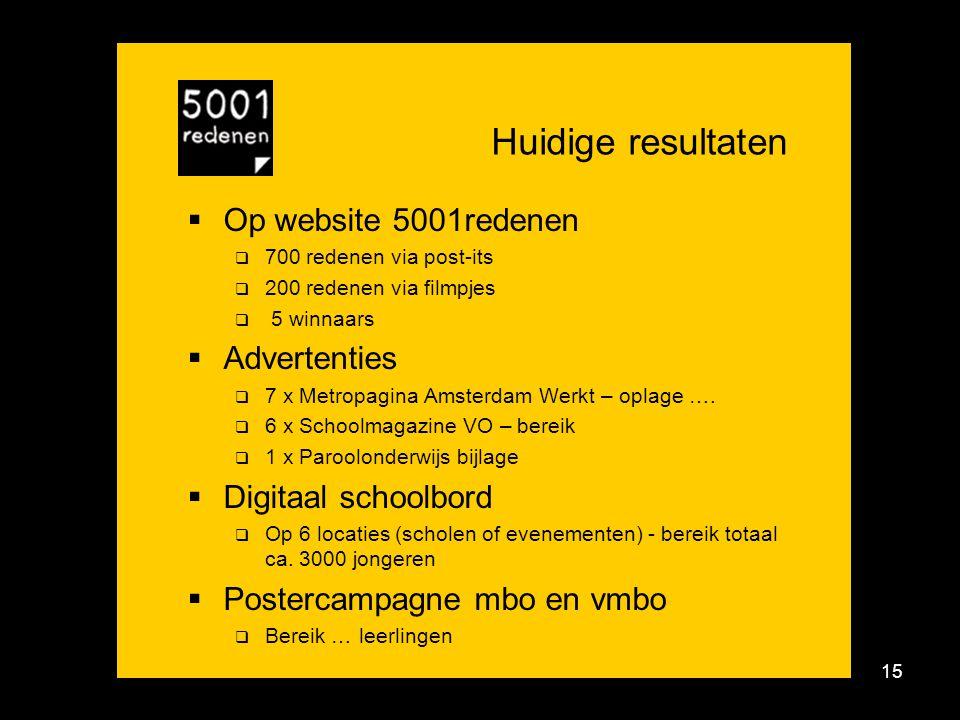15 Huidige resultaten  Op website 5001redenen  700 redenen via post-its  200 redenen via filmpjes  5 winnaars  Advertenties  7 x Metropagina Amsterdam Werkt – oplage ….