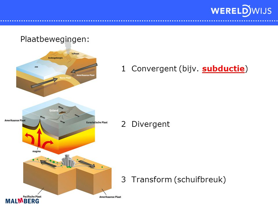 Er zijn twee soorten vulkanen: 1 Kegelvulkanen, bij convergente plaatbewegingen.