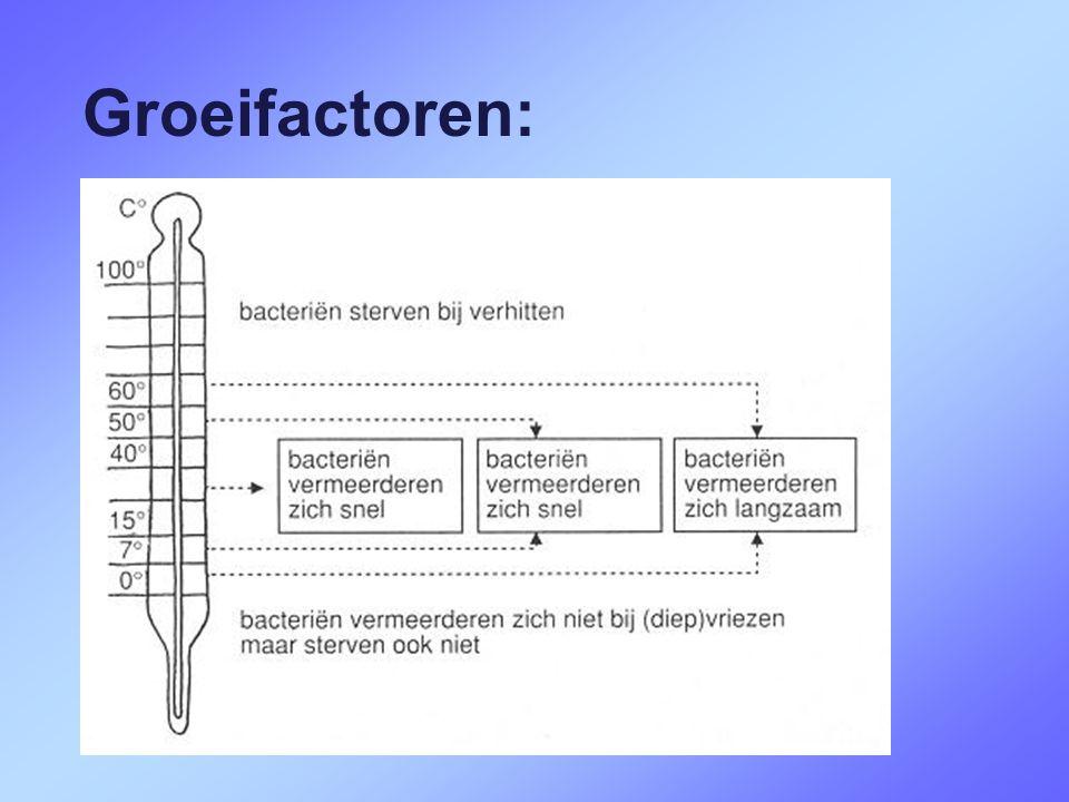 Groeifactoren:  water  zuurstof  voedingsstoffen  temperatuur