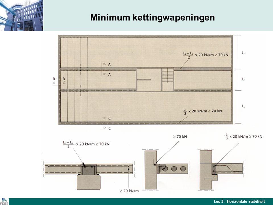 Les 3 : Horizontale stabiliteit Minimum kettingwapeningen