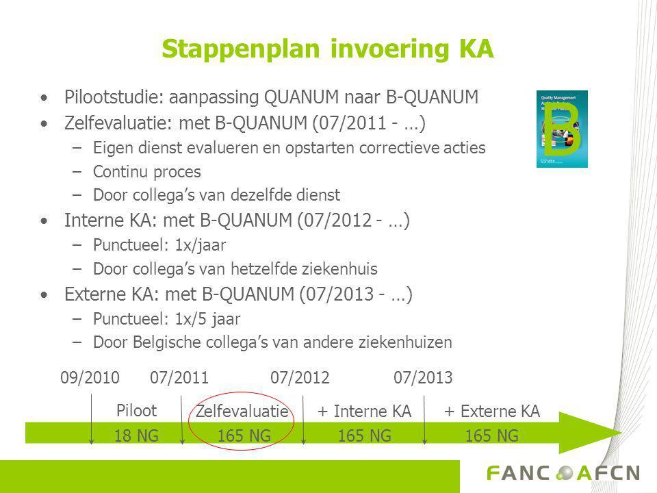 Stappenplan invoering KA •Pilootstudie: aanpassing QUANUM naar B-QUANUM •Zelfevaluatie: met B-QUANUM (07/2011 - …) –Eigen dienst evalueren en opstarten correctieve acties –Continu proces –Door collega's van dezelfde dienst •Interne KA: met B-QUANUM (07/2012 - …) –Punctueel: 1x/jaar –Door collega's van hetzelfde ziekenhuis •Externe KA: met B-QUANUM (07/2013 - …) –Punctueel: 1x/5 jaar –Door Belgische collega's van andere ziekenhuizen + Externe KA+ Interne KAZelfevaluatie 07/201307/2012 165 NG 07/201109/2010 Piloot 18 NG B