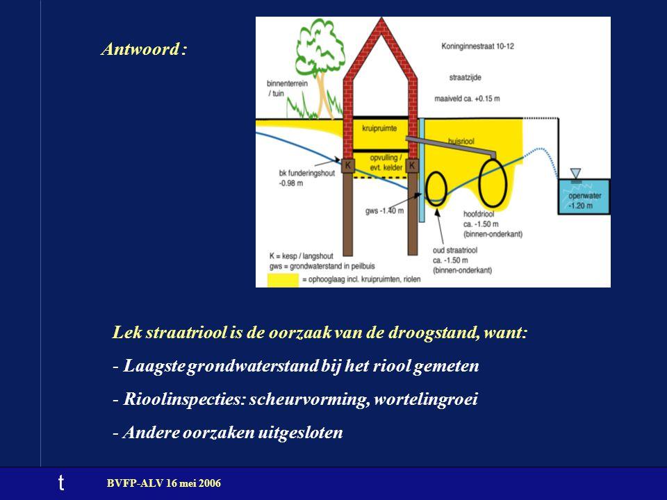 t BVFP-ALV 16 mei 2006 Antwoord : Lek straatriool is de oorzaak van de droogstand, want: - Laagste grondwaterstand bij het riool gemeten - Rioolinspec