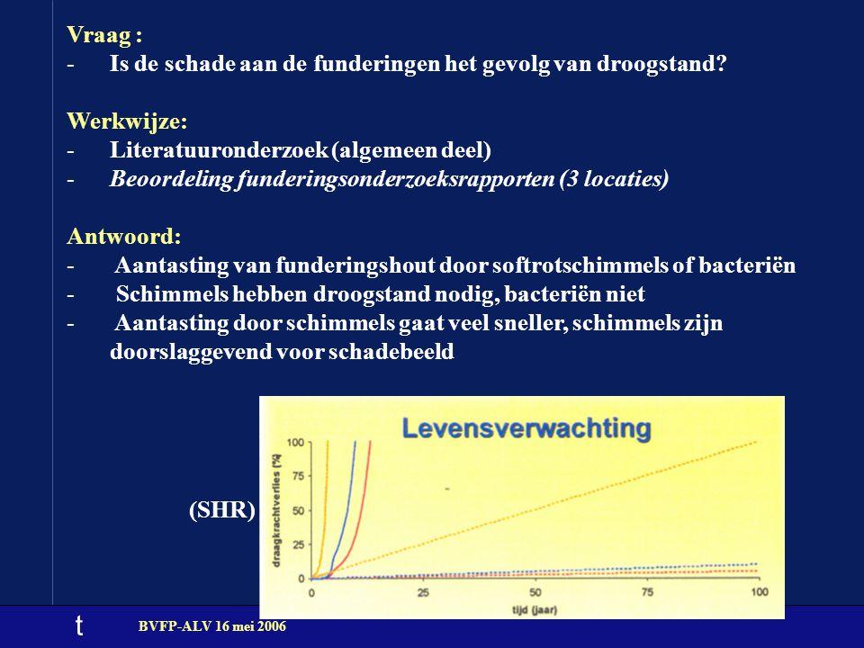 t Vraag : -Is de schade aan de funderingen het gevolg van droogstand? Werkwijze: -Literatuuronderzoek (algemeen deel) -Beoordeling funderingsonderzoek