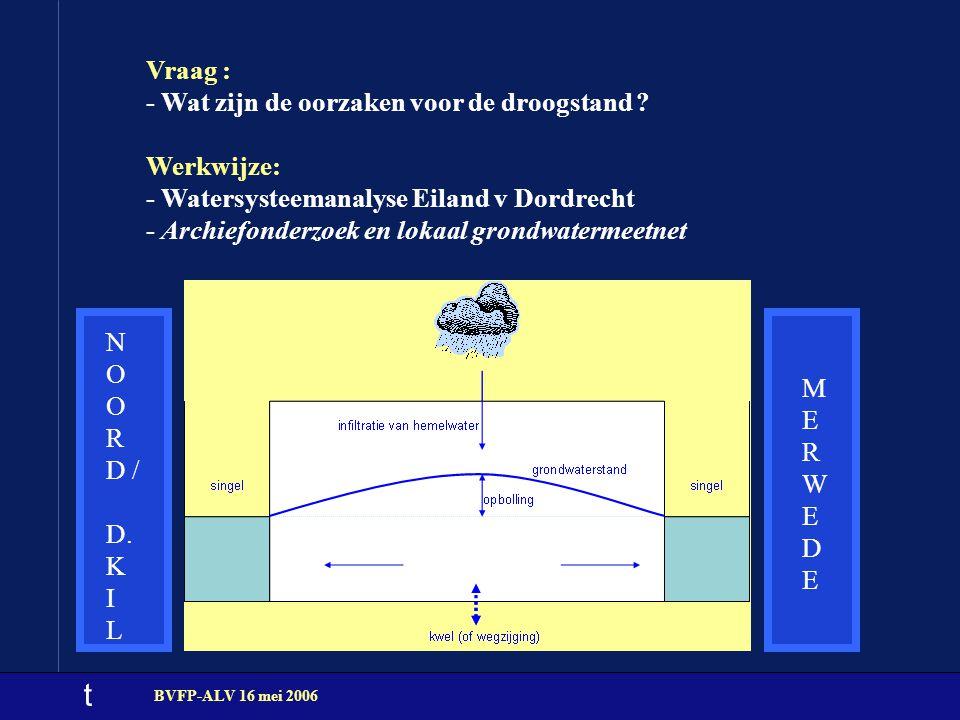 t BVFP-ALV 16 mei 2006 Vraag : - Wat zijn de oorzaken voor de droogstand ? Werkwijze: - Watersysteemanalyse Eiland v Dordrecht - Archiefonderzoek en l