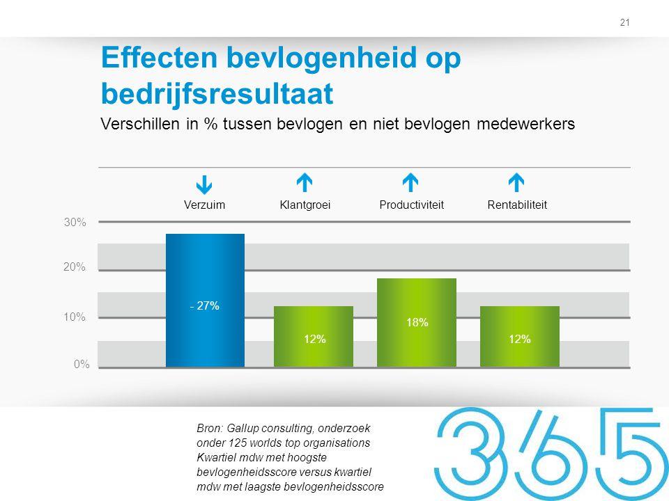 21 Effecten bevlogenheid op bedrijfsresultaat Verschillen in % tussen bevlogen en niet bevlogen medewerkers Bron: Gallup consulting, onderzoek onder 1