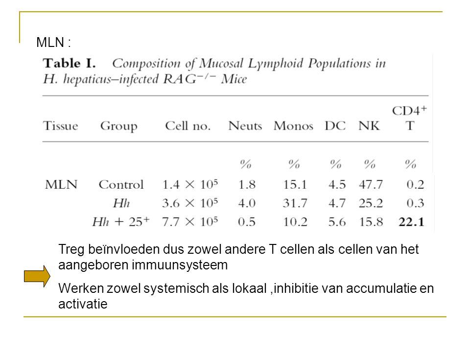 MLN : Treg beïnvloeden dus zowel andere T cellen als cellen van het aangeboren immuunsysteem Werken zowel systemisch als lokaal,inhibitie van accumulatie en activatie