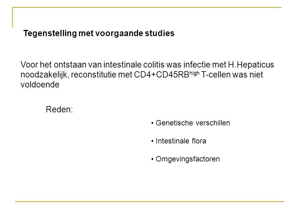 Voor het ontstaan van intestinale colitis was infectie met H.Hepaticus noodzakelijk, reconstitutie met CD4+CD45RB high T-cellen was niet voldoende Reden: Tegenstelling met voorgaande studies • Genetische verschillen • Intestinale flora • Omgevingsfactoren