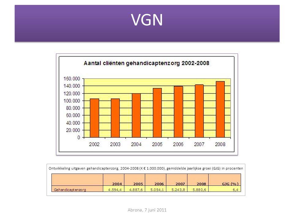 VGN Abrona, 7 juni 2011 Ontwikkeling uitgaven gehandicaptenzorg, 2004-2008 (X € 1.000.000), gemiddelde jaarlijkse groei (GJG) in procenten