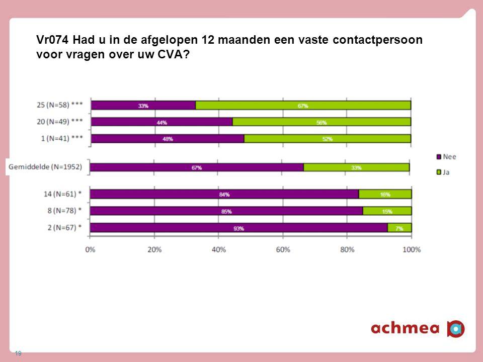 19 Vr074 Had u in de afgelopen 12 maanden een vaste contactpersoon voor vragen over uw CVA?