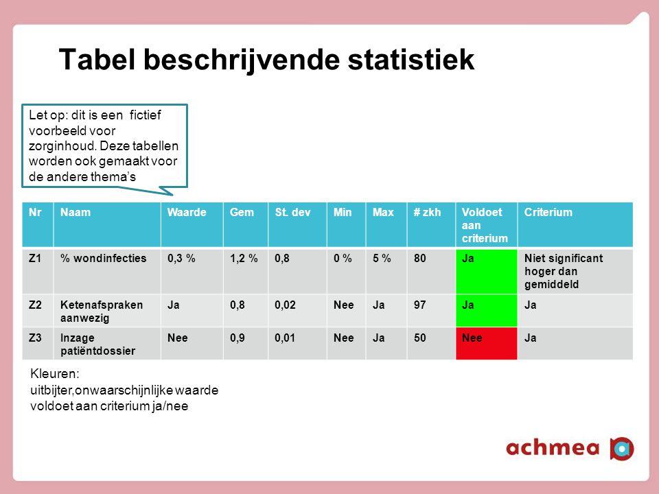 Tabel beschrijvende statistiek NrNaamWaardeGemSt. devMinMax# zkhVoldoet aan criterium Criterium Z1% wondinfecties0,3 %1,2 %0,80 %5 %80JaNiet significa