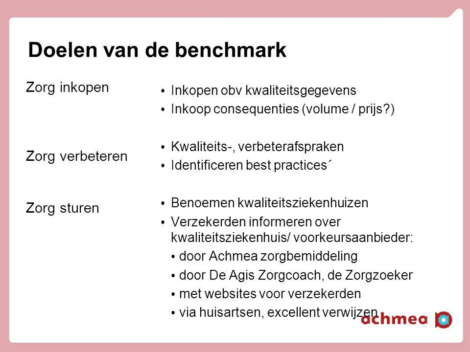 Doelen van de benchmark Zorg inkopen Zorg verbeteren Zorg sturen • Inkopen obv kwaliteitsgegevens • Inkoop consequenties (volume / prijs?) • Kwaliteit