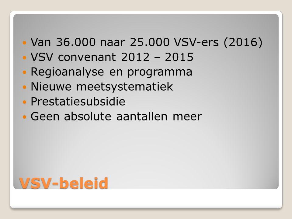 VSV-beleid  Van 36.000 naar 25.000 VSV-ers (2016)  VSV convenant 2012 – 2015  Regioanalyse en programma  Nieuwe meetsystematiek  Prestatiesubsidi
