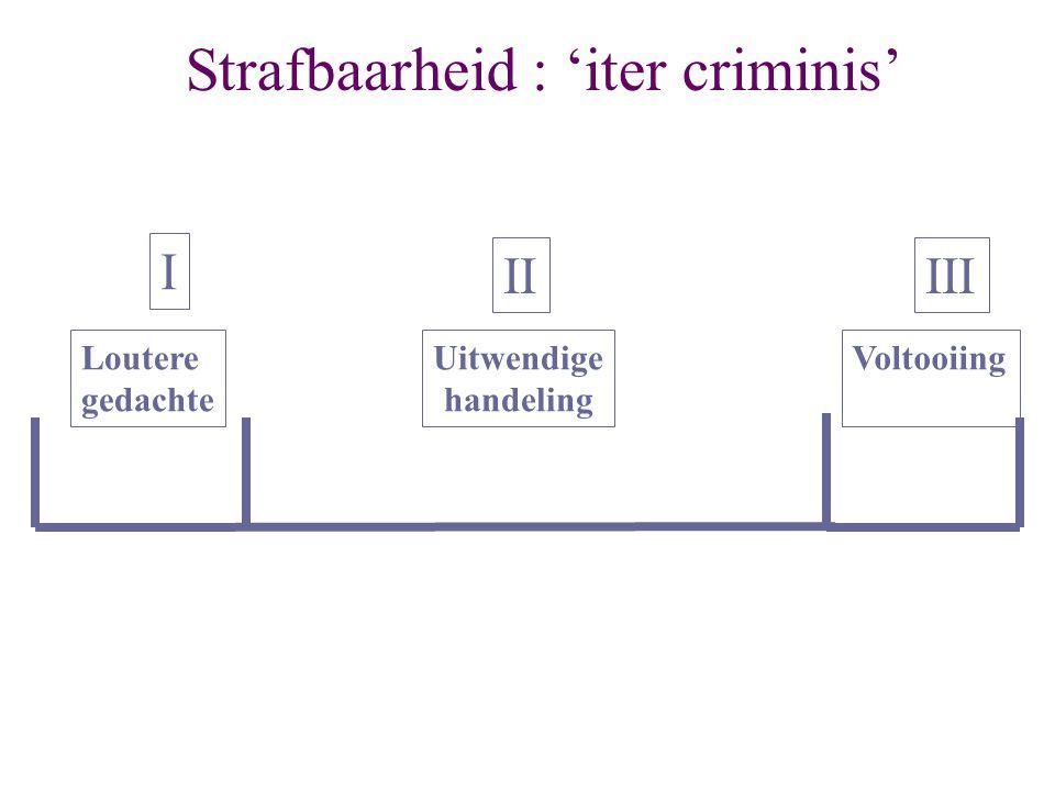 Strafbaarheid : 'iter criminis' Loutere gedachte Voltooiing I IIIII Uitwendige handeling