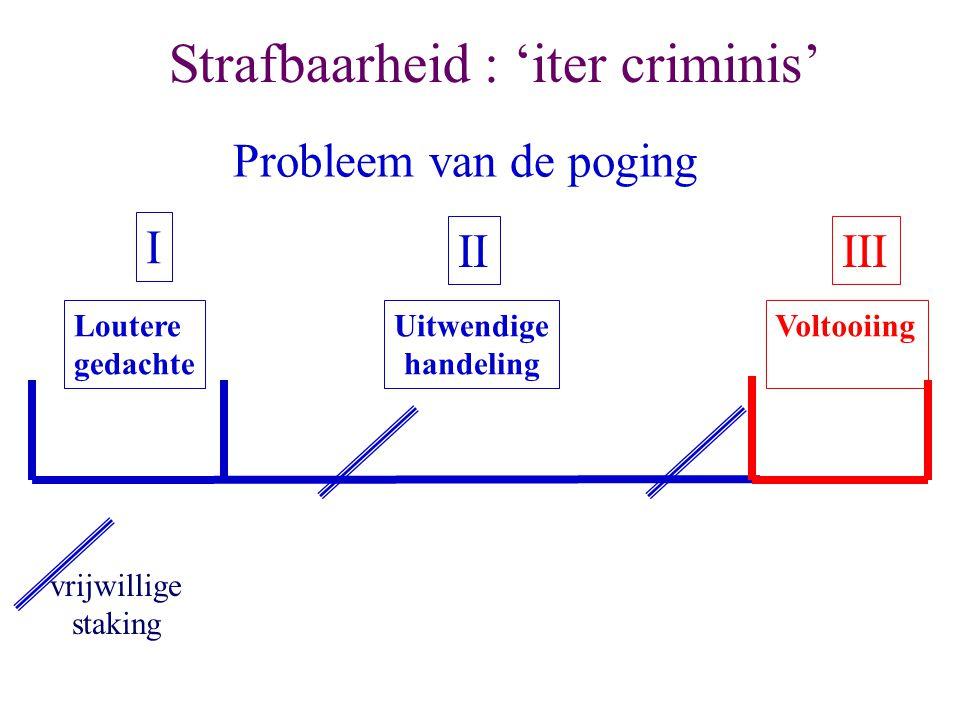 Strafbaarheid : 'iter criminis' Loutere gedachte Voltooiing I IIIII Uitwendige handeling Probleem van de poging vrijwillige staking