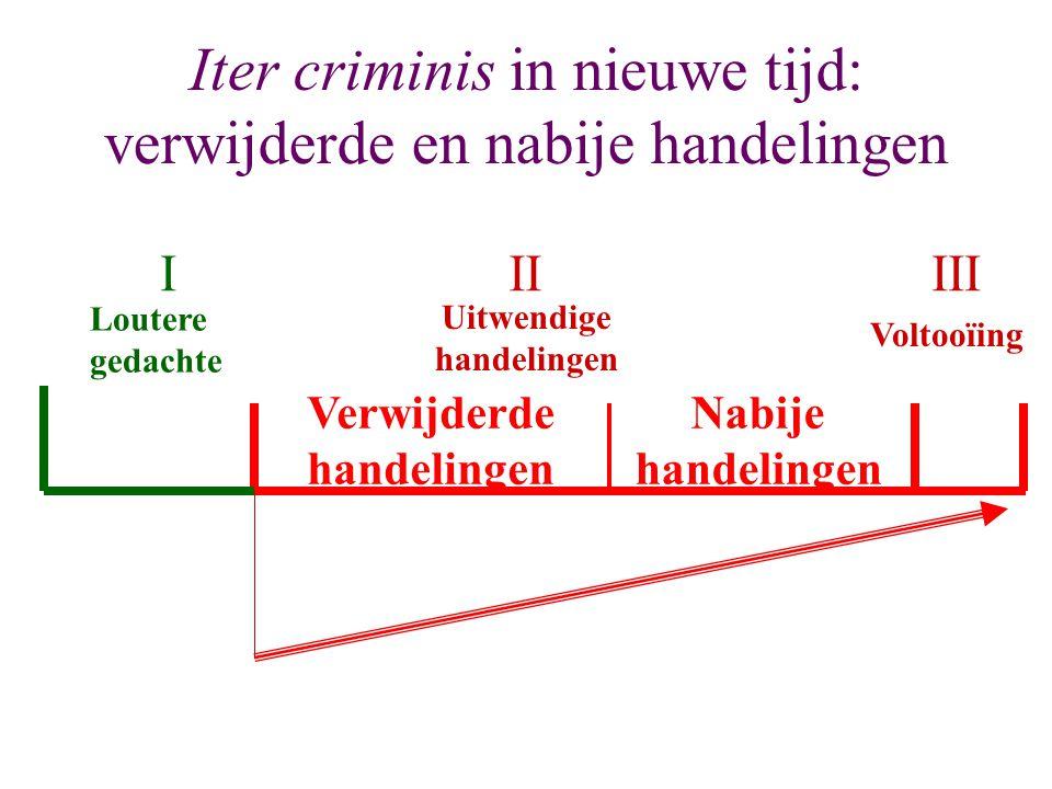 Iter criminis in nieuwe tijd: verwijderde en nabije handelingen Loutere gedachte Verwijderde handelingen Voltooïing IIIIII Uitwendige handelingen Nabi