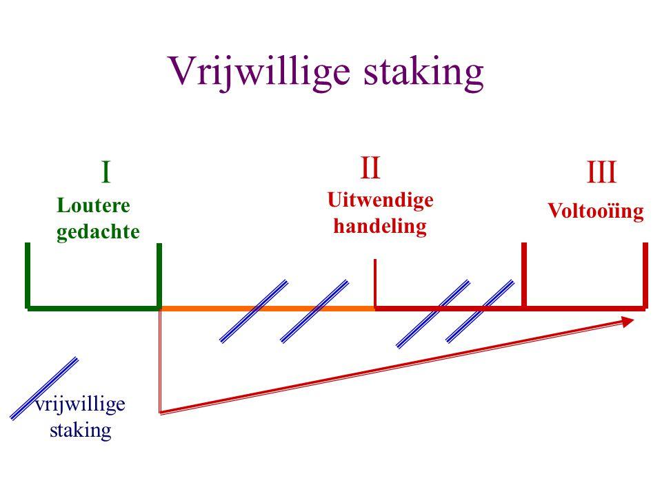 Vrijwillige staking Loutere gedachte Voltooïing I II III Uitwendige handeling vrijwillige staking