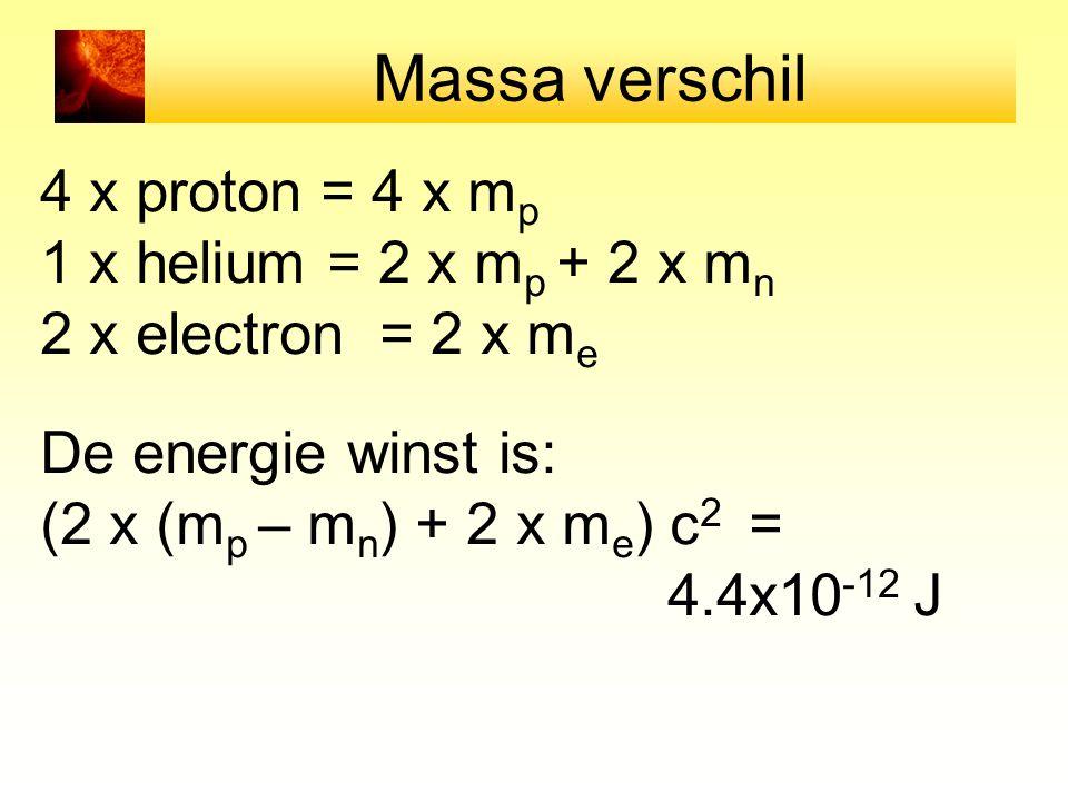 Massa verschil 4 x proton = 4 x m p 1 x helium = 2 x m p + 2 x m n 2 x electron = 2 x m e De energie winst is: (2 x (m p – m n ) + 2 x m e ) c 2 = 4.4