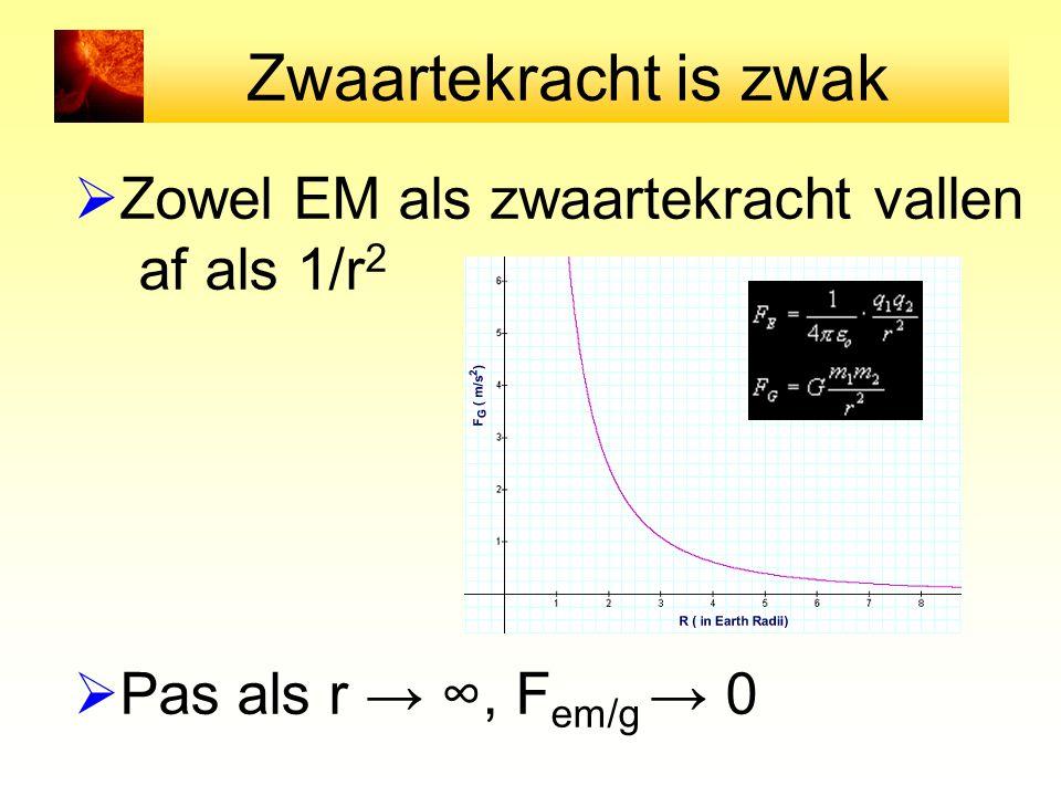 Zwaartekracht is zwak  Zowel EM als zwaartekracht vallen af als 1/r 2  Pas als r → ∞, F em/g → 0