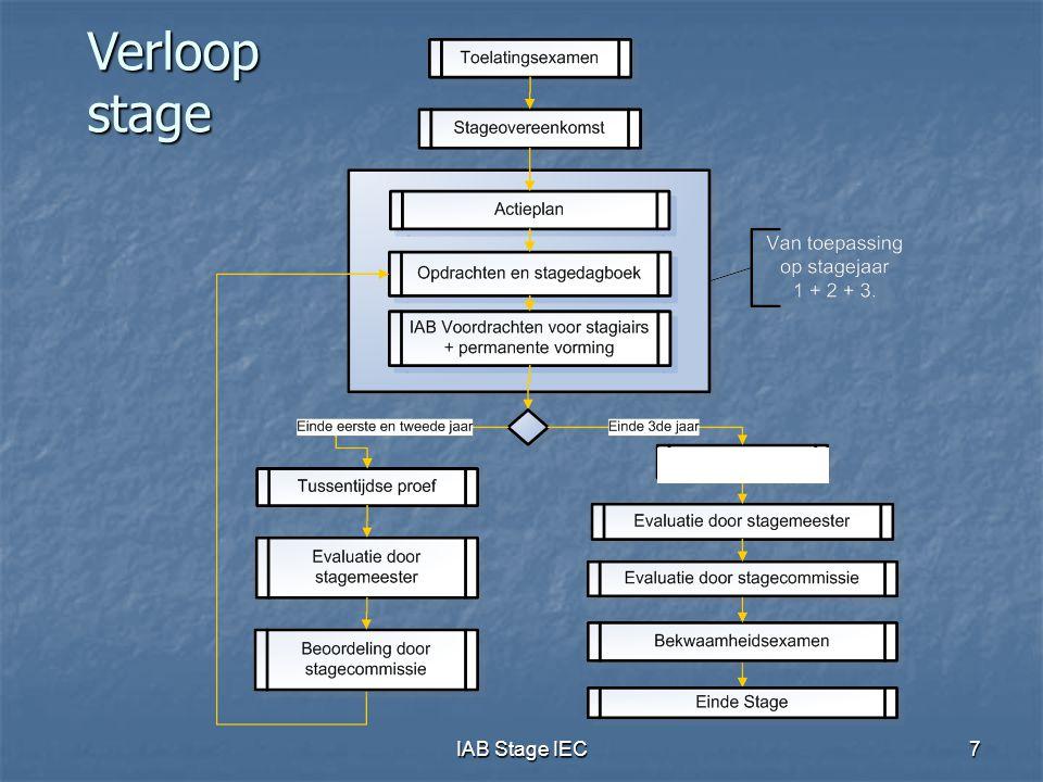 IAB Stage IEC18 Stageovereenkomst  Verplichtingen stagemeester:  begeleiding stagiair  Verplichtingen stagiair:  geen overname van cliënteel zonder schriftelijke toestemming  gedurende de stage + 3 volgende jaren  sanctie: schrapping (in de meeste gevallen)  Indienen tegen 28/2/2012 ten laatste