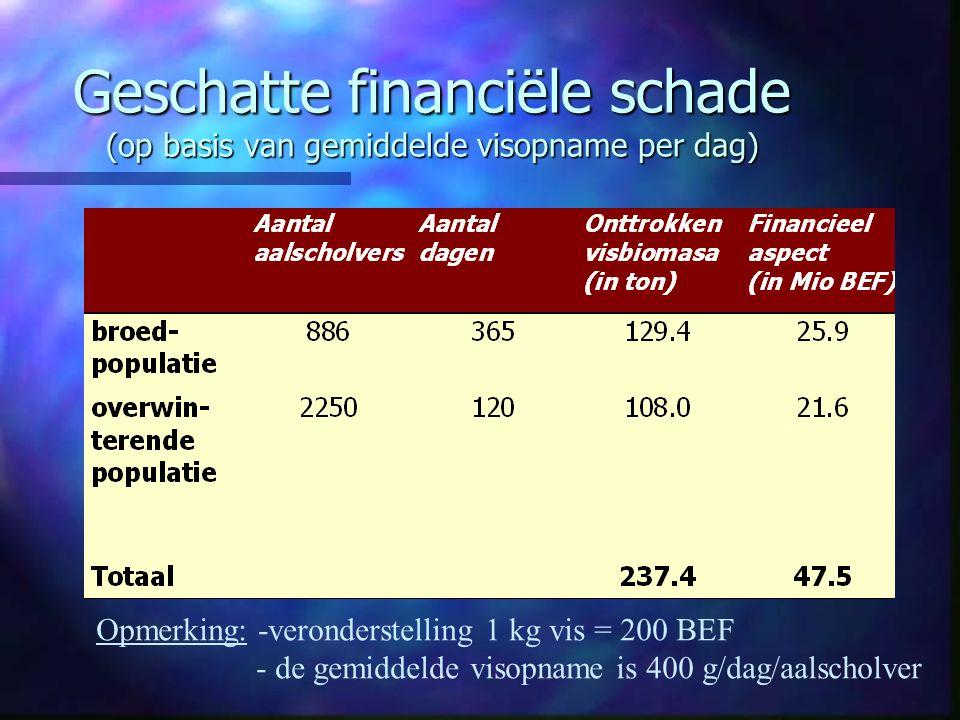 Geschatte financiële schade (op basis van gemiddelde visopname per dag) Opmerking: -veronderstelling 1 kg vis = 200 BEF - de gemiddelde visopname is 4