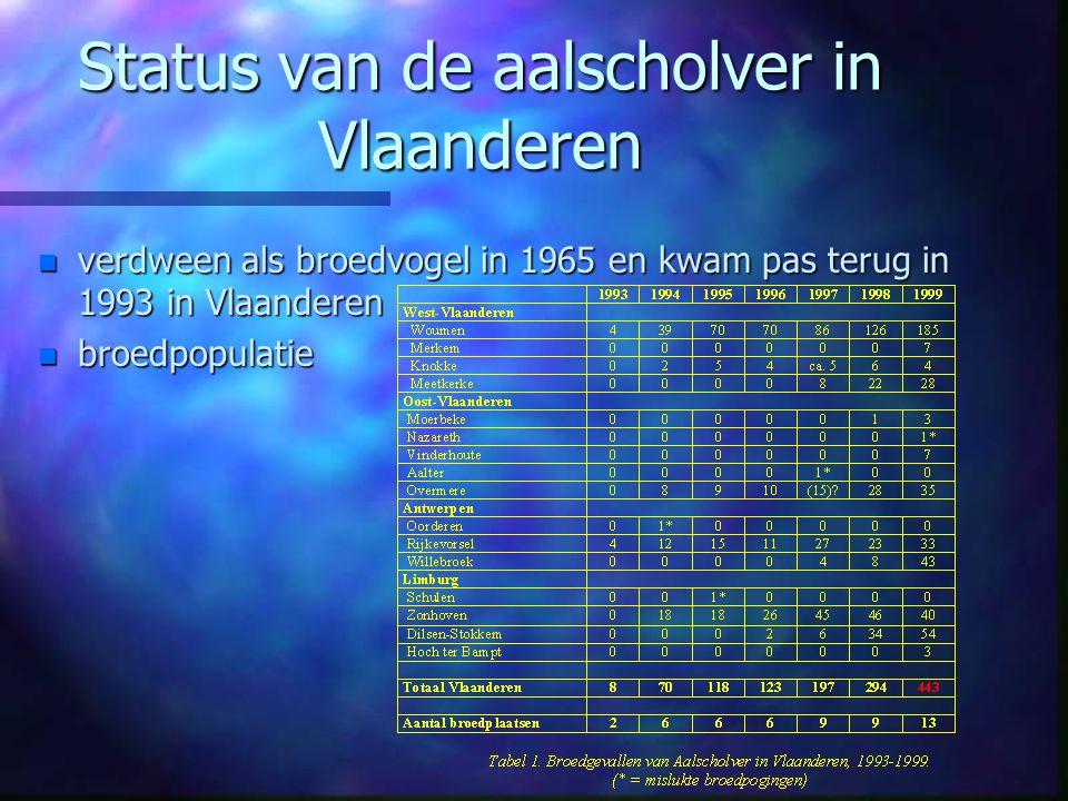 Status van de aalscholver in Vlaanderen n Winterpopulaties : stabiel sinds 1995 (± 2400 ex.)