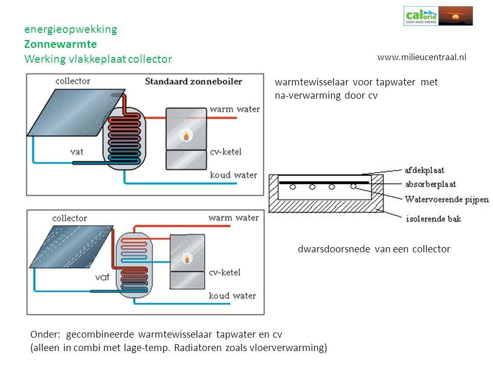 energieopwekking Zonnewarmte Werking vlakkeplaat collector Onder: gecombineerde warmtewisselaar tapwater en cv (alleen in combi met lage-temp. Radiato