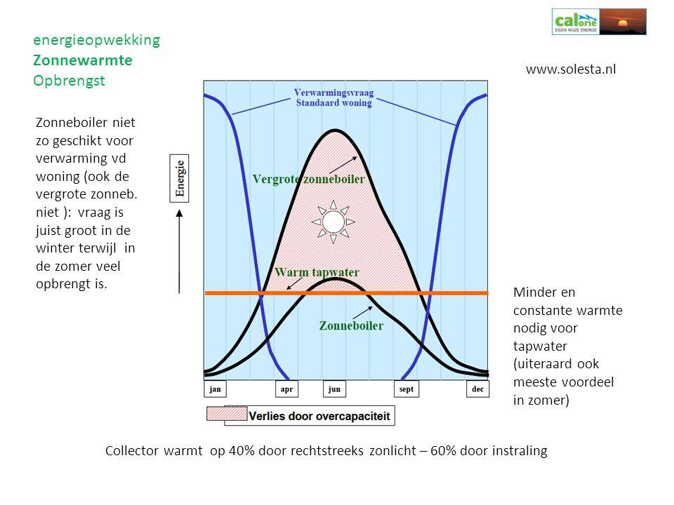 energieopwekking Zonnewarmte Opbrengst Collector warmt op 40% door rechtstreeks zonlicht – 60% door instraling www.solesta.nl Zonneboiler niet zo gesc