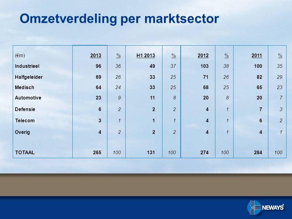 Omzetverdeling per marktsector (€m)2013%H1 2013%2012%2011% Industrieel963649371033810035 Halfgeleider6926332571268229 Medisch6424332568256523 Automoti