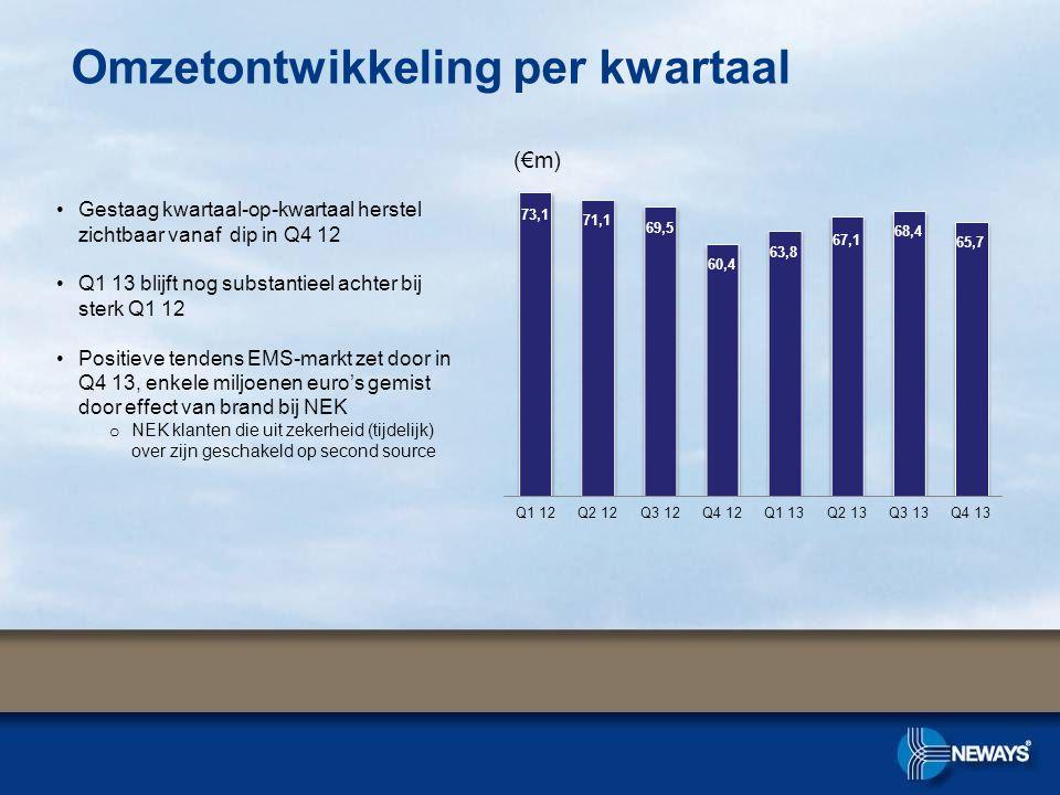 (€m) Omzetontwikkeling per kwartaal •Gestaag kwartaal-op-kwartaal herstel zichtbaar vanaf dip in Q4 12 •Q1 13 blijft nog substantieel achter bij sterk