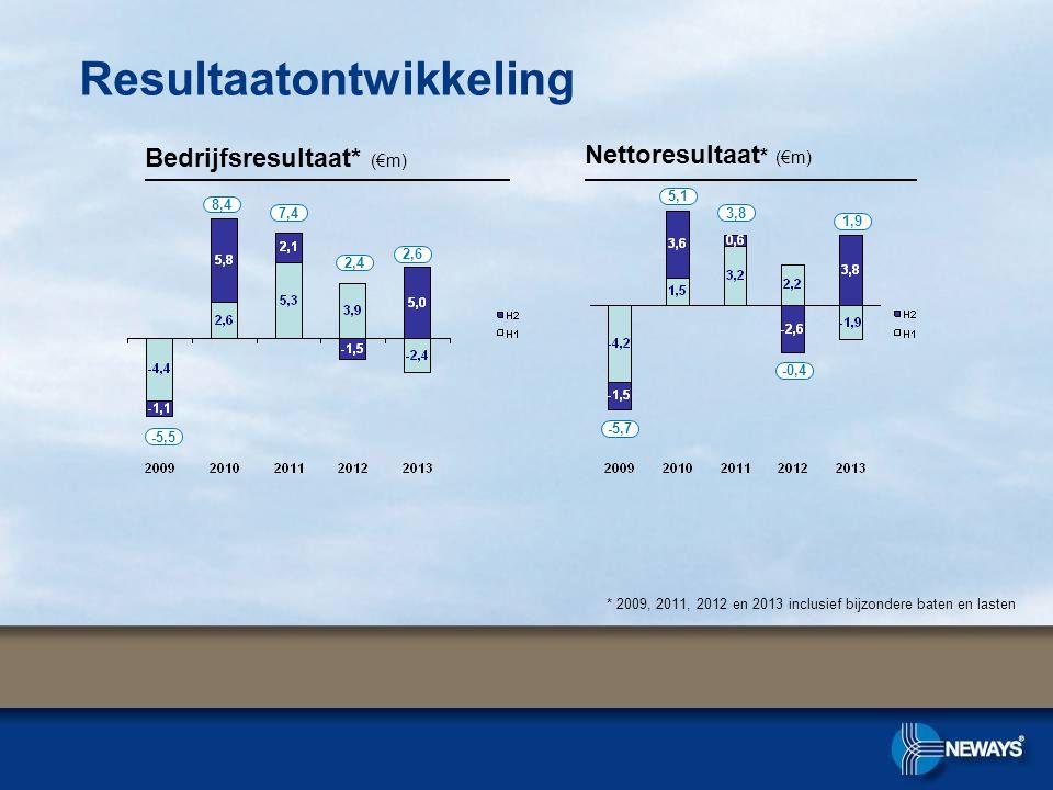 Resultaatontwikkeling Bedrijfsresultaat* (€m) Nettoresultaat * (€m) 2,4 -5,5 8,4 7,4 * 2009, 2011, 2012 en 2013 inclusief bijzondere baten en lasten -