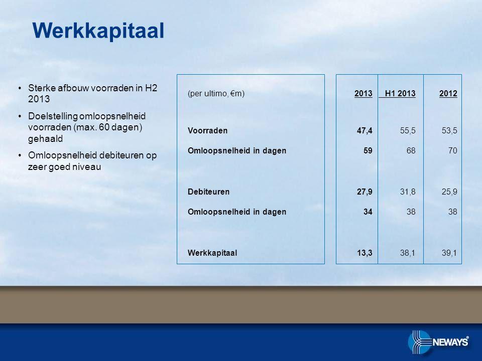 Werkkapitaal •Sterke afbouw voorraden in H2 2013 •Doelstelling omloopsnelheid voorraden (max. 60 dagen) gehaald •Omloopsnelheid debiteuren op zeer goe
