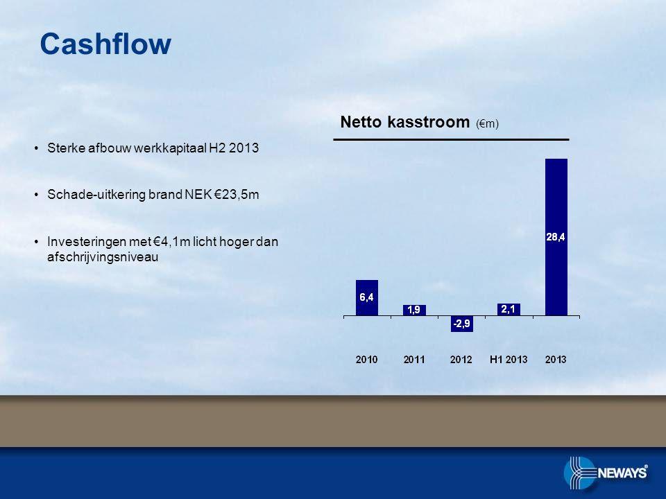Cashflow Netto kasstroom (€m) •Sterke afbouw werkkapitaal H2 2013 •Schade-uitkering brand NEK €23,5m •Investeringen met €4,1m licht hoger dan afschrij
