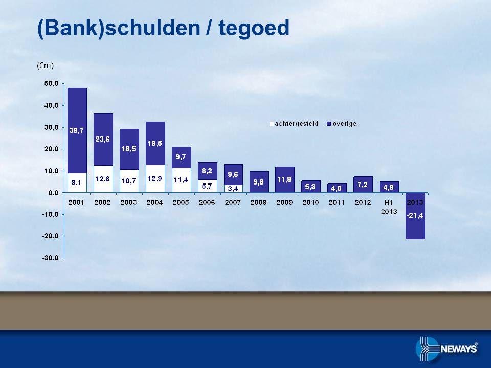 (€m)(€m) (Bank)schulden / tegoed