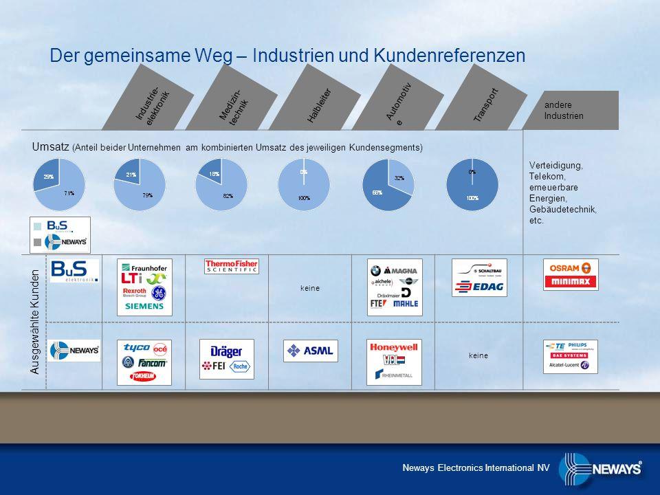 Der gemeinsame Weg – Industrien und Kundenreferenzen andere Industrien Industrie- elektronik Umsatz (Anteil beider Unternehmen am kombinierten Umsatz