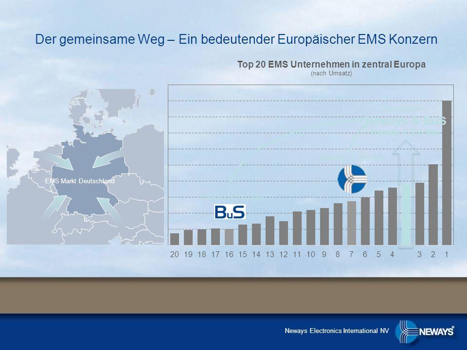 Der gemeinsame Weg – Ein bedeutender Europäischer EMS Konzern EMS Markt Deutschland Kombiniert – Neways & BuS Umsatz: € 375 Mio. Umsatz: € 110 Mio. Um