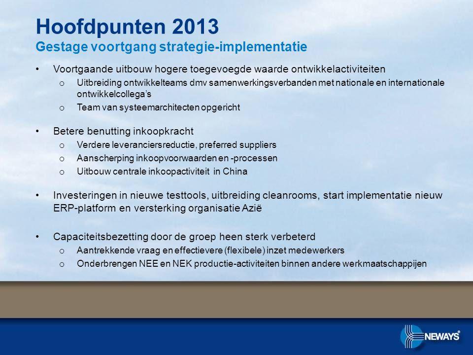 Cashflow Netto kasstroom (€m) •Sterke afbouw werkkapitaal H2 2013 •Schade-uitkering brand NEK €23,5m •Investeringen met €4,1m licht hoger dan afschrijvingsniveau