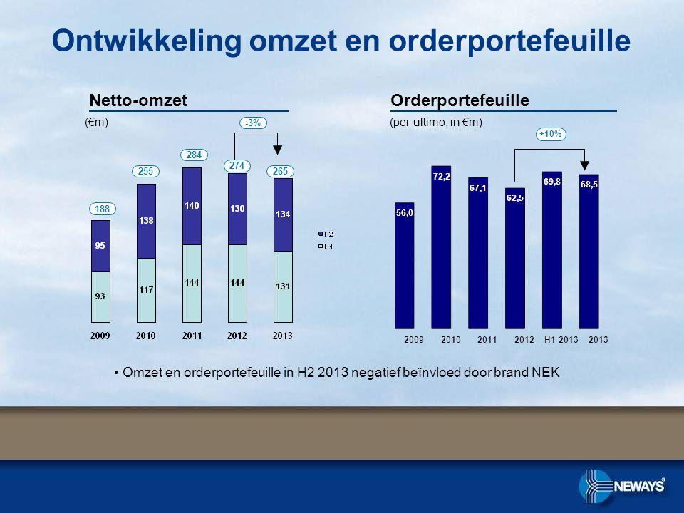 Ontwikkeling omzet en orderportefeuille OrderportefeuilleNetto-omzet +10% 274 188 255 284 (€m)(per ultimo, in €m) -3% 265 • Omzet en orderportefeuille