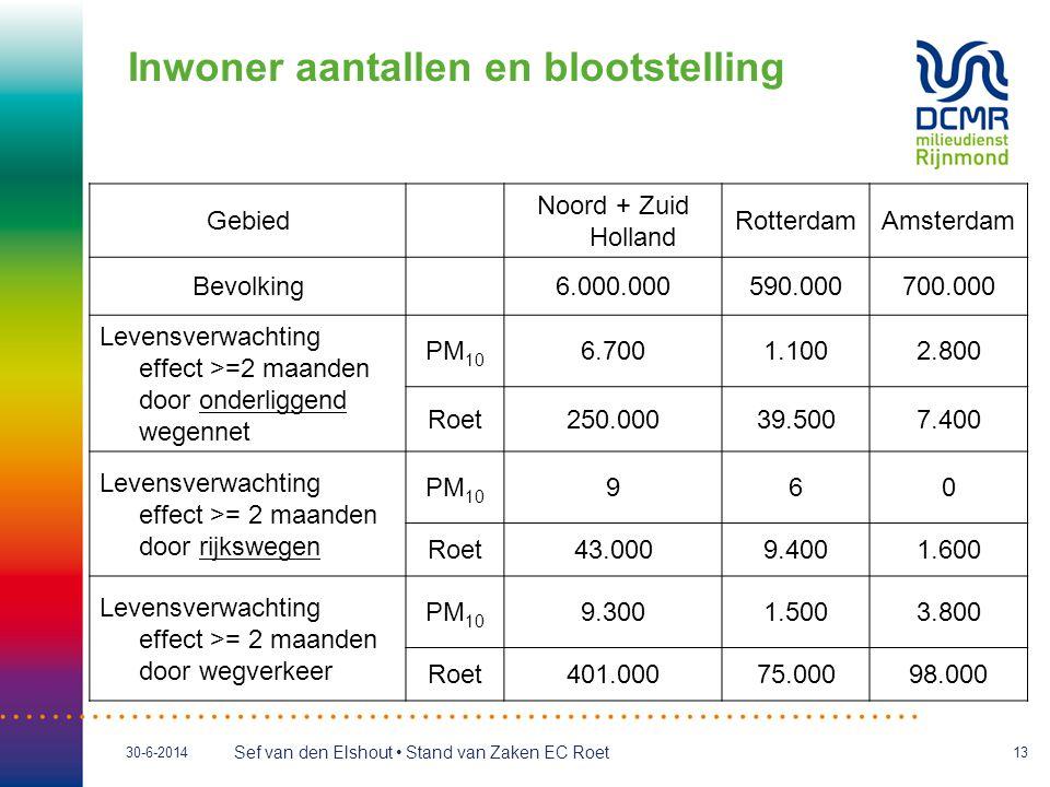 Sef van den Elshout • Stand van Zaken EC Roet 30-6-201413 Inwoner aantallen en blootstelling Gebied Noord + Zuid Holland RotterdamAmsterdam Bevolking6