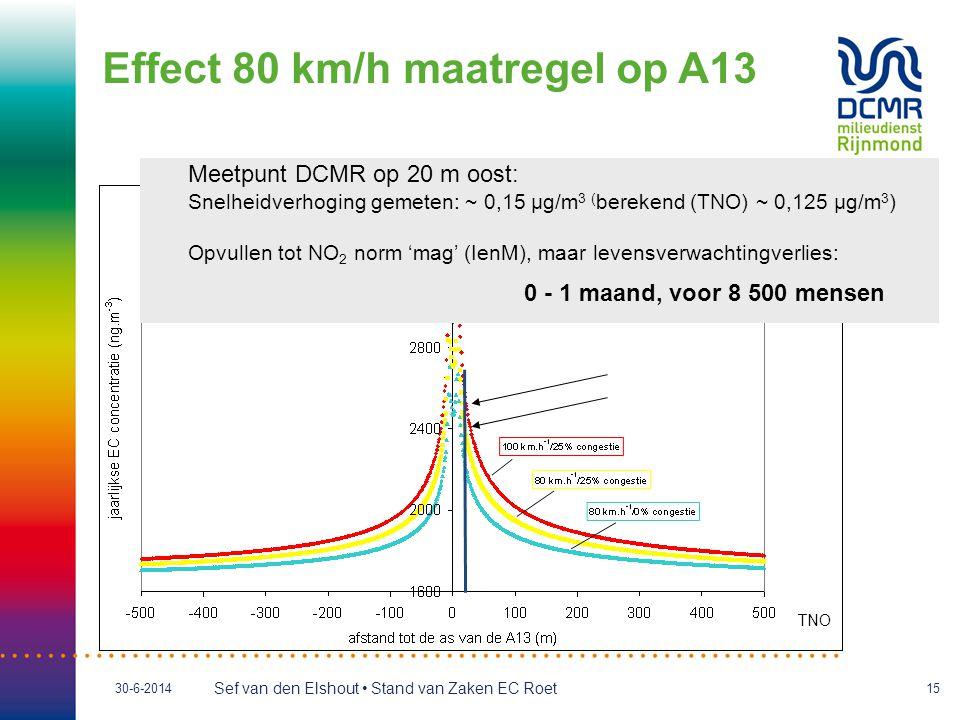 Sef van den Elshout • Stand van Zaken EC Roet 30-6-201415 Effect 80 km/h maatregel op A13 TNO Meetpunt DCMR op 20 m oost: Snelheidverhoging gemeten: ~