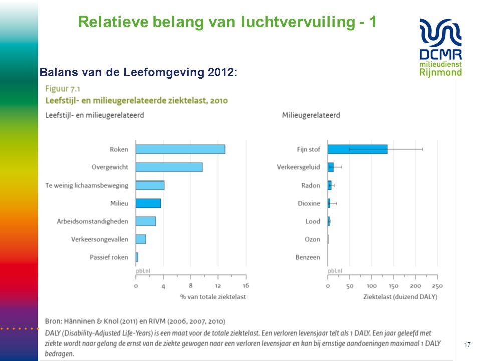 Sef van den Elshout • Stand van Zaken EC Roet 30-6-201417 Relatieve belang van luchtvervuiling - 1 Balans van de Leefomgeving 2012: