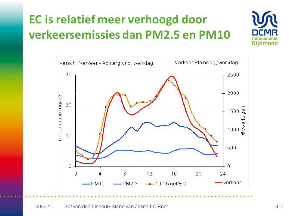 Sef van den Elshout • Stand van Zaken EC Roet 30-6-201415 Effect 80 km/h maatregel op A13 TNO Meetpunt DCMR op 20 m oost: Snelheidverhoging gemeten: ~ 0,15 μg/m 3 ( berekend (TNO) ~ 0,125 μg/m 3 ) Opvullen tot NO 2 norm 'mag' (IenM), maar levensverwachtingverlies: 0 - 1 maand, voor 8 500 mensen
