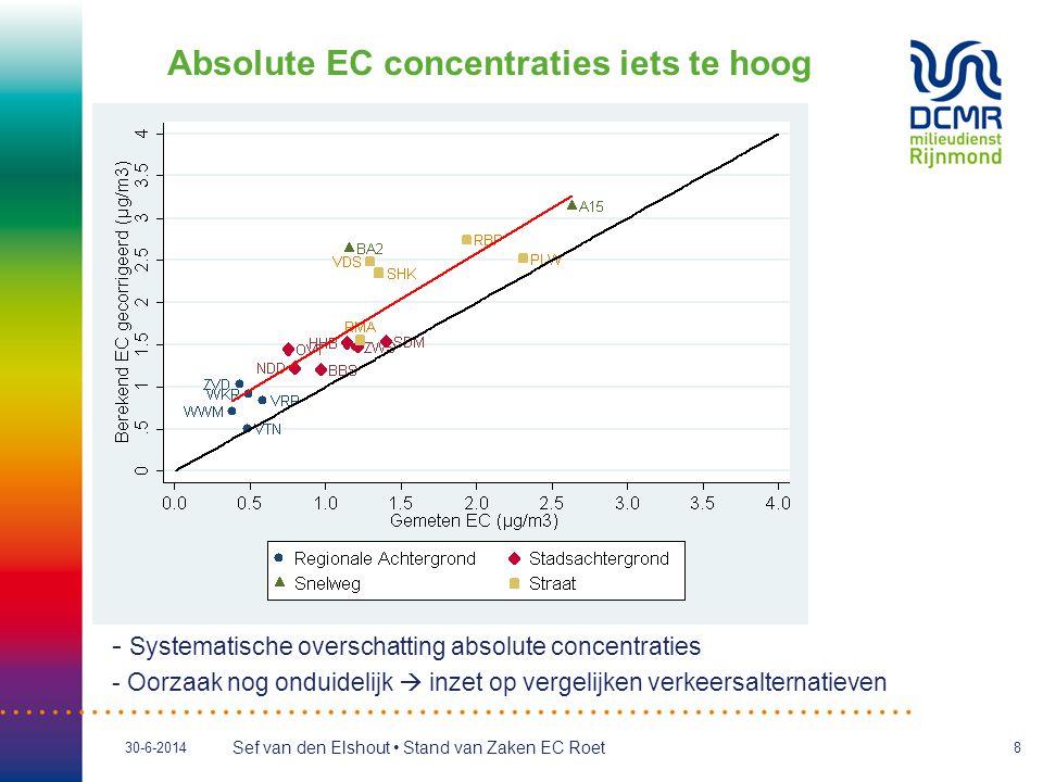 Sef van den Elshout • Stand van Zaken EC Roet 30-6-20148 Absolute EC concentraties iets te hoog - Systematische overschatting absolute concentraties - Oorzaak nog onduidelijk  inzet op vergelijken verkeersalternatieven