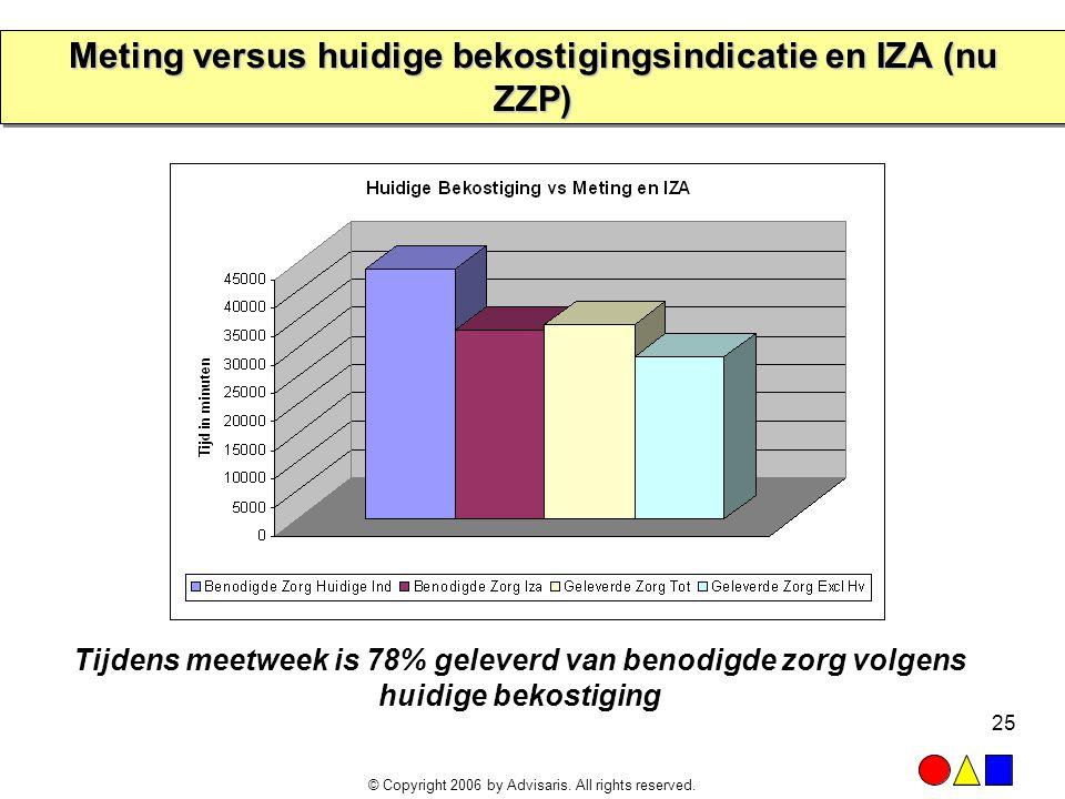 © Copyright 2006 by Advisaris. All rights reserved. 25 Meting versus huidige bekostigingsindicatie en IZA (nu ZZP) Tijdens meetweek is 78% geleverd va