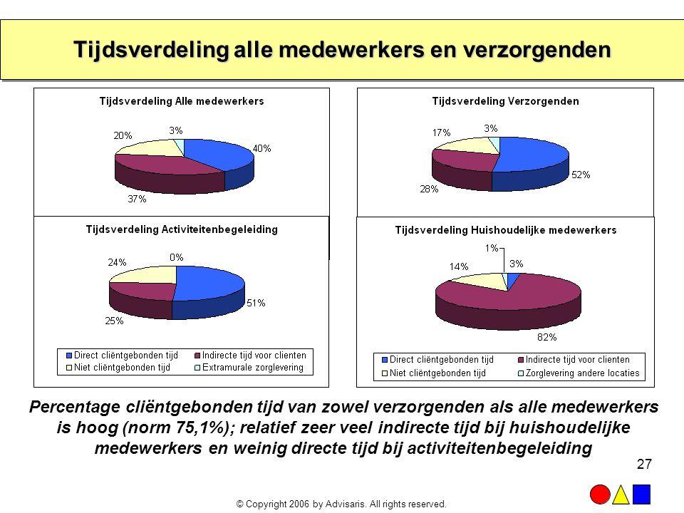 © Copyright 2006 by Advisaris. All rights reserved. 27 Tijdsverdeling alle medewerkers en verzorgenden Percentage cliëntgebonden tijd van zowel verzor